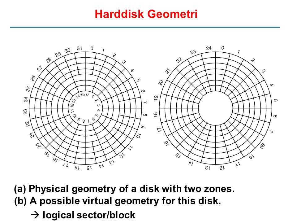 Harddisk Geometri Platters Tracks