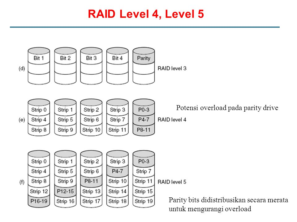 RAID Level 4, Level 5 Potensi overload pada parity drive