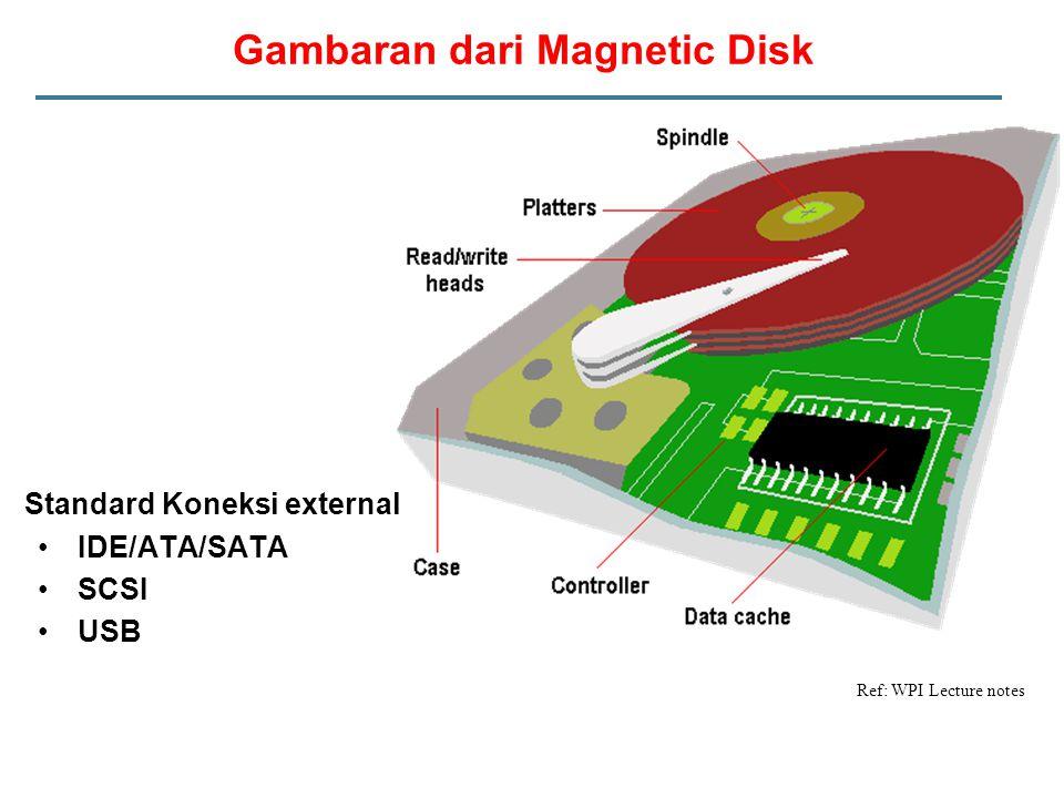 Gambaran dari Magnetic Disk