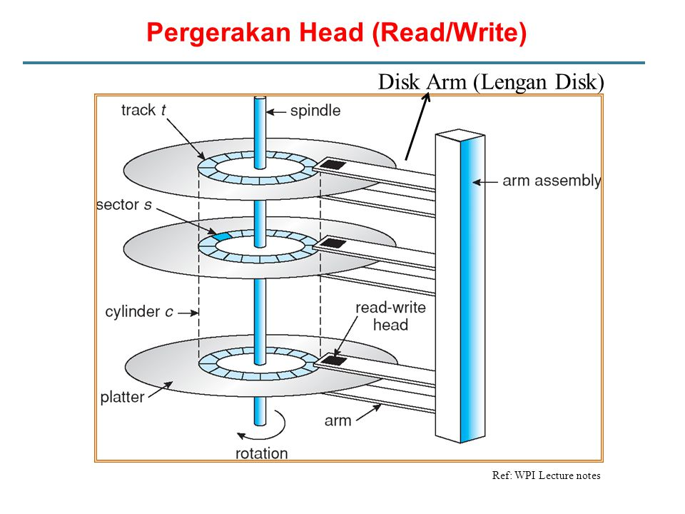 Pergerakan Head (Read/Write)