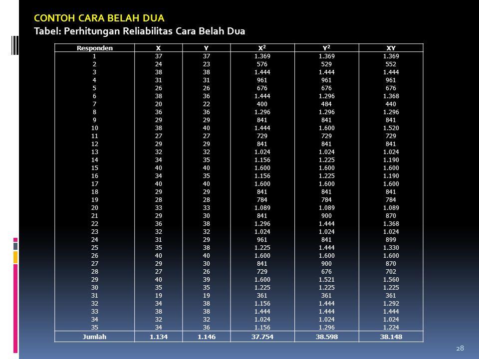 Tabel: Perhitungan Reliabilitas Cara Belah Dua