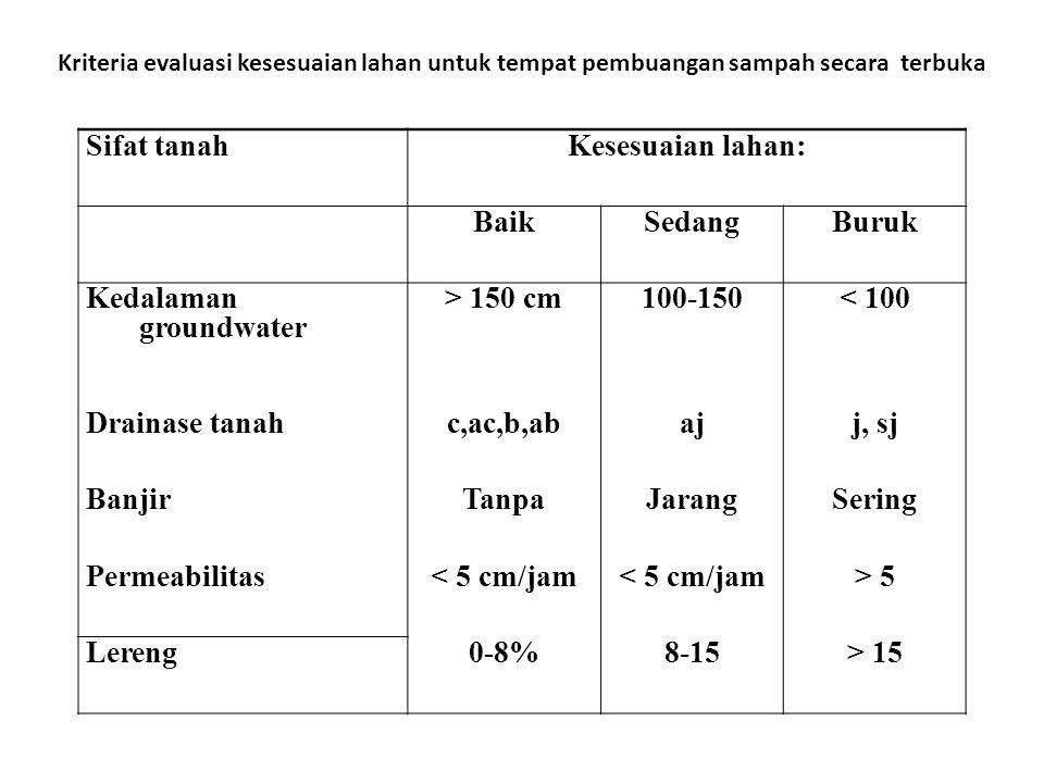 Kedalaman groundwater > 150 cm 100-150 < 100