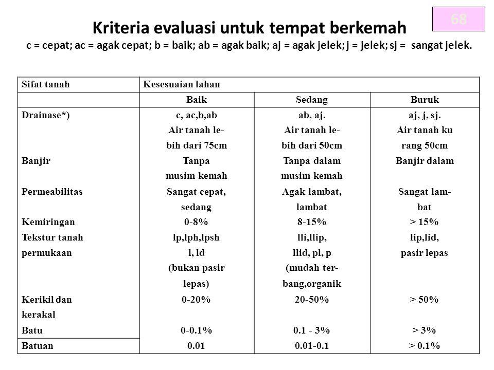 Kriteria evaluasi untuk tempat berkemah
