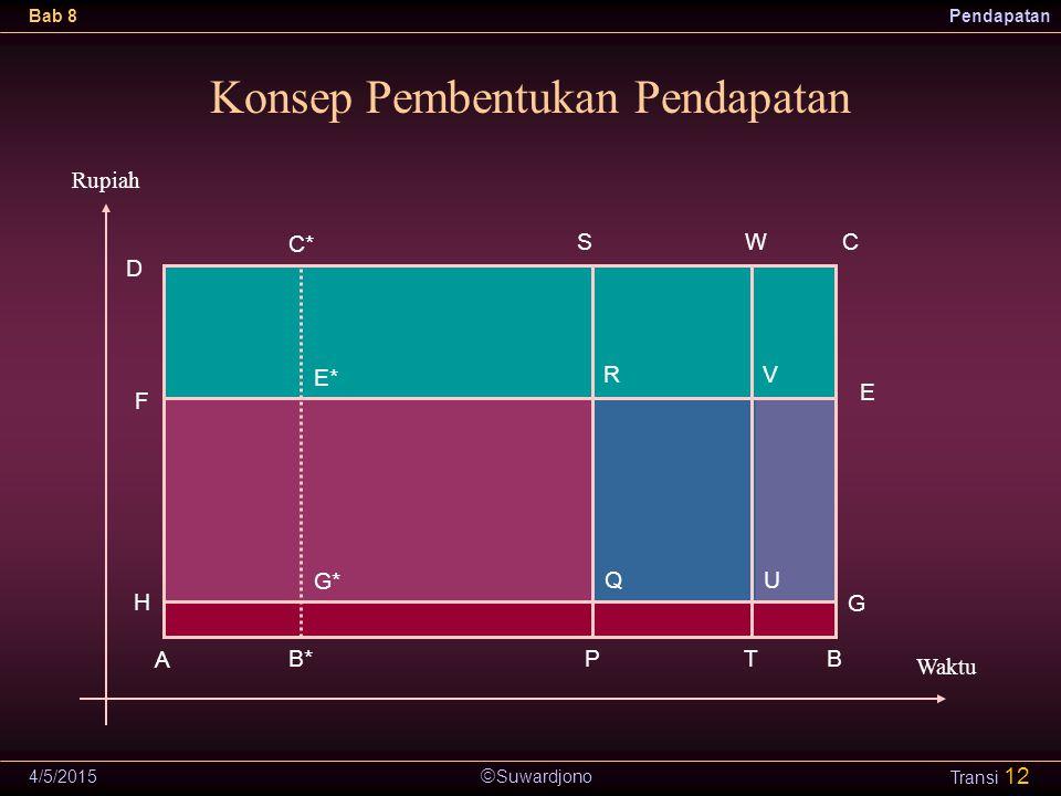Konsep Pembentukan Pendapatan
