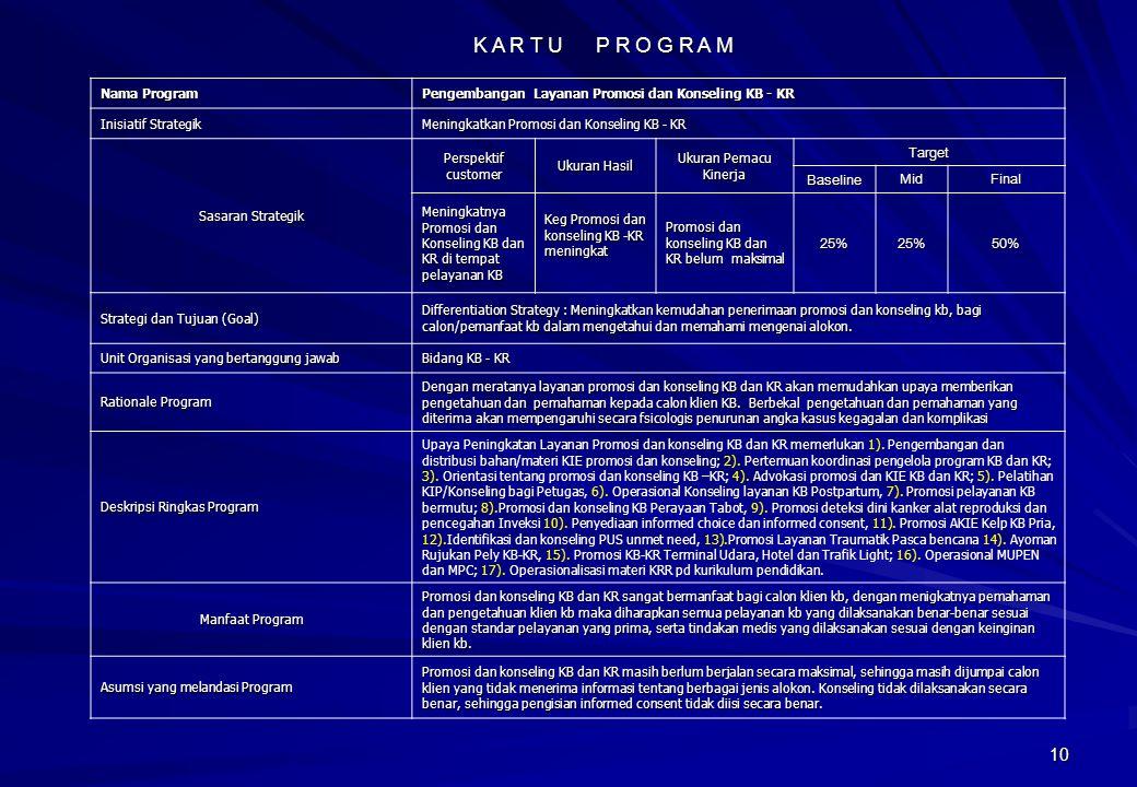 K A R T U P R O G R A M Target Baseline Mid Final 25% 50% Nama Program