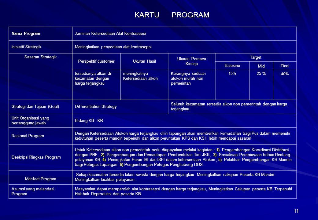 KARTU PROGRAM Nama Program Jaminan Ketersediaan Alat Kontrasepsi