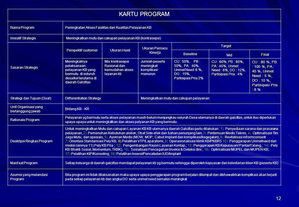 KARTU PROGRAM Nama Program. Peningkatan Akses Fasilitas dan Kualitas Pelayanan KB. Inisiatif Strategis.