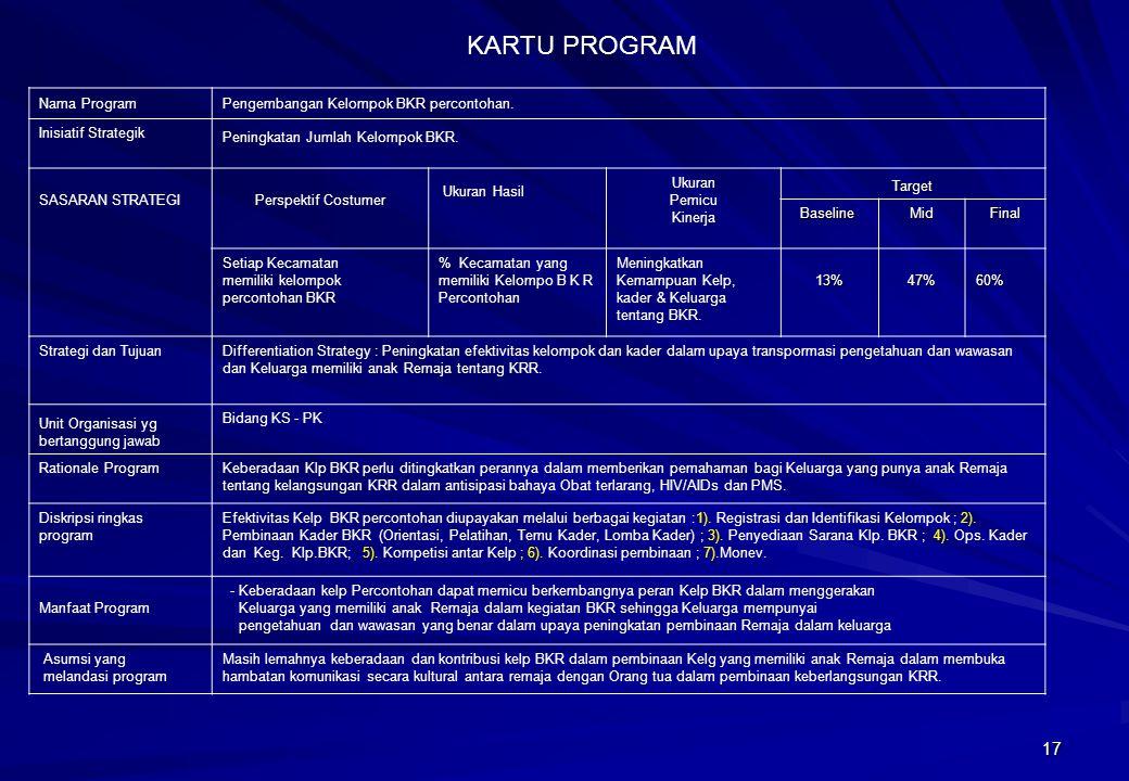 KARTU PROGRAM Nama Program Pengembangan Kelompok BKR percontohan.
