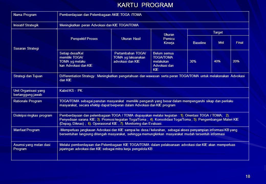 KARTU PROGRAM Nama Program