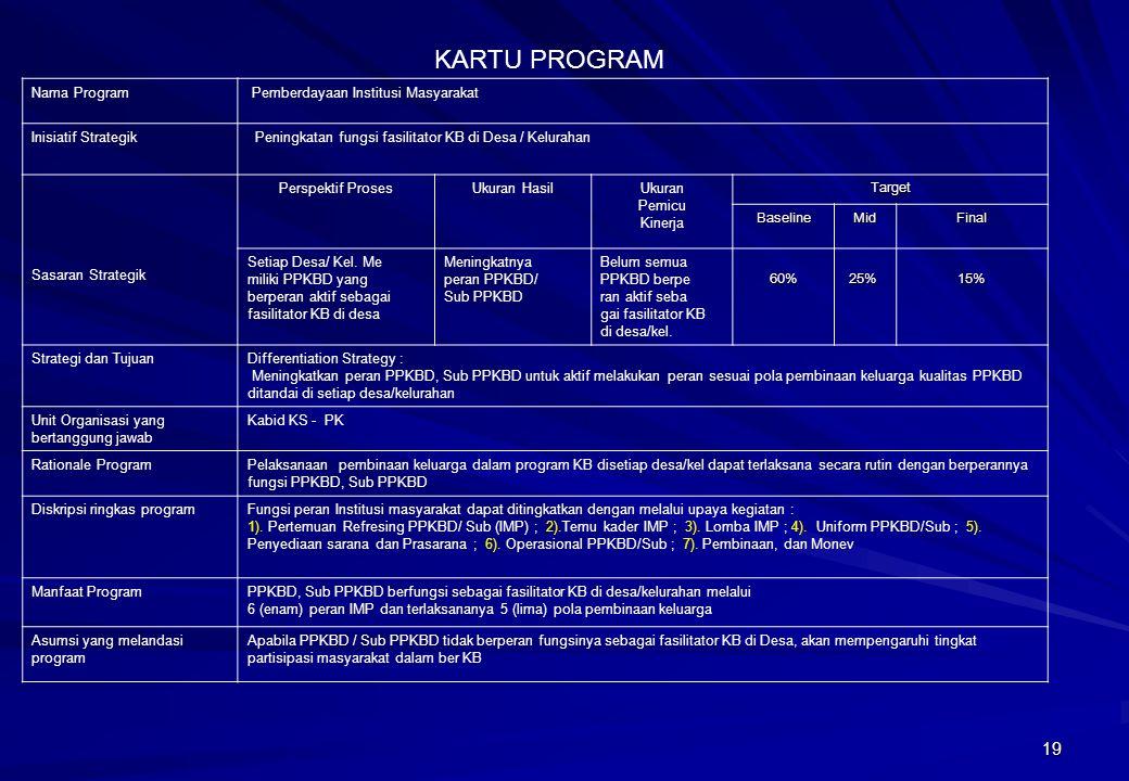 KARTU PROGRAM Nama Program Pemberdayaan Institusi Masyarakat