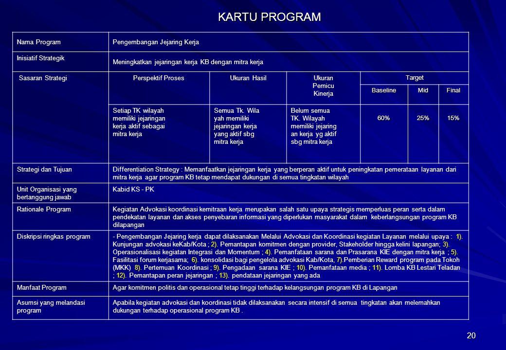 KARTU PROGRAM Nama Program Pengembangan Jejaring Kerja