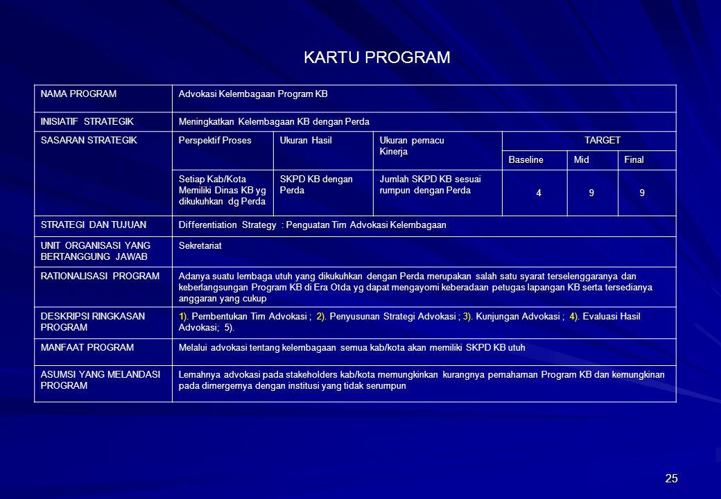 KARTU PROGRAM NAMA PROGRAM Advokasi Kelembagaan Program KB