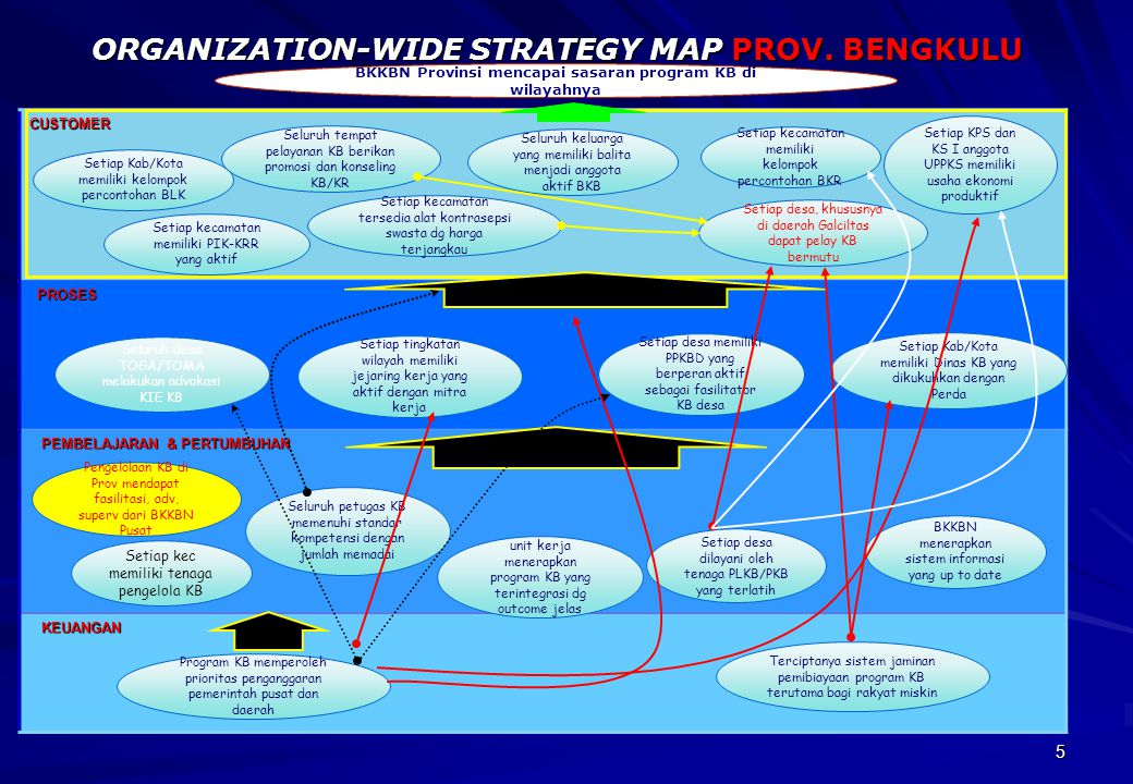 ORGANIZATION-WIDE STRATEGY MAP PROV. BENGKULU