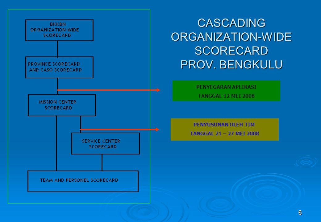CASCADING ORGANIZATION-WIDE SCORECARD PROV. BENGKULU