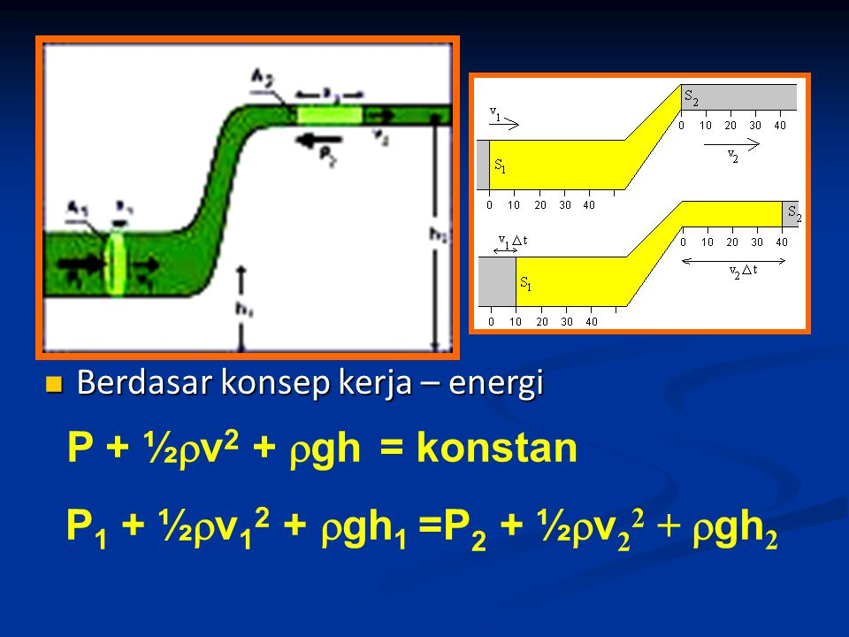 P + ½v2 + gh = konstan P1 + ½v12 + gh1 =P2 + ½v22 + gh2