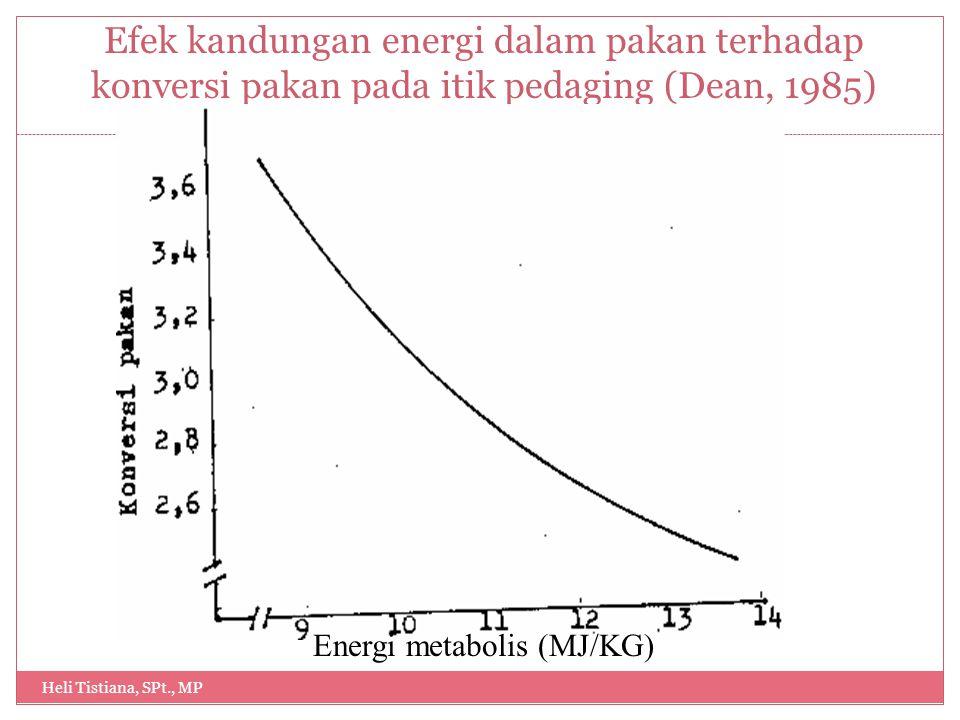 Energi metabolis (MJ/KG)