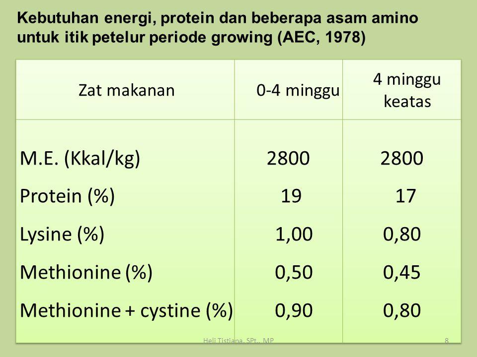 Lysine (%) Methionine (%)