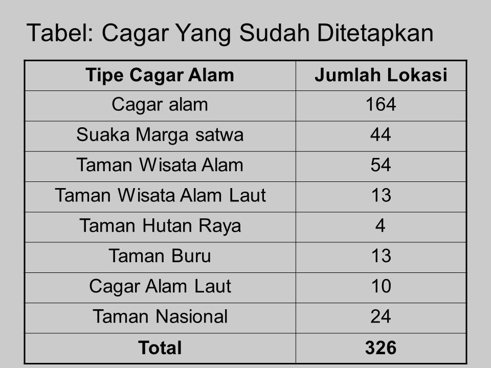 Tabel: Cagar Yang Sudah Ditetapkan