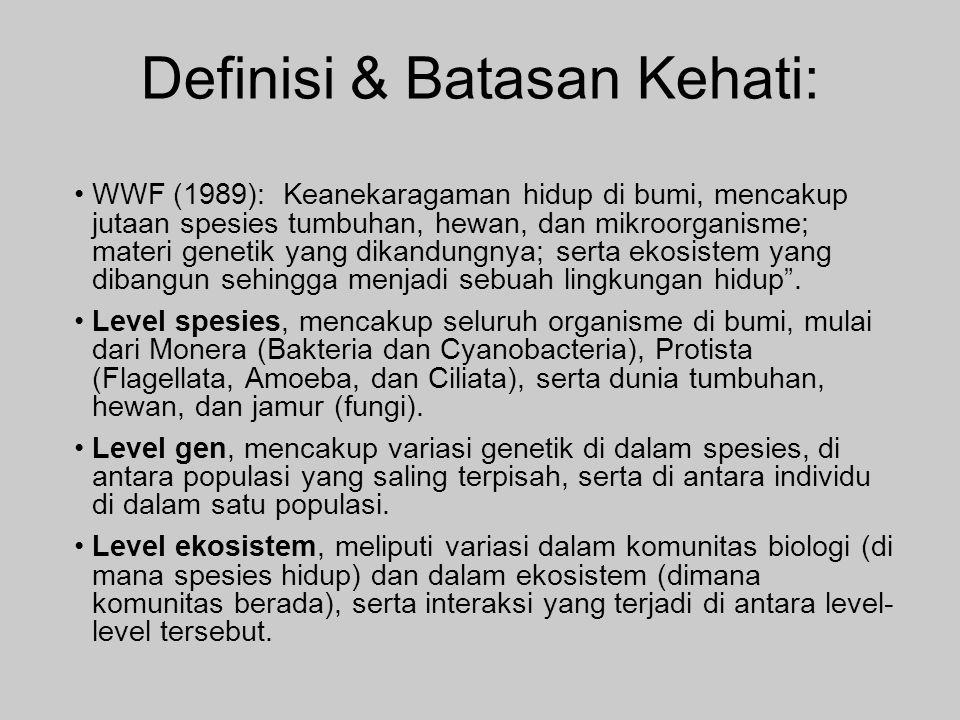 Definisi & Batasan Kehati: