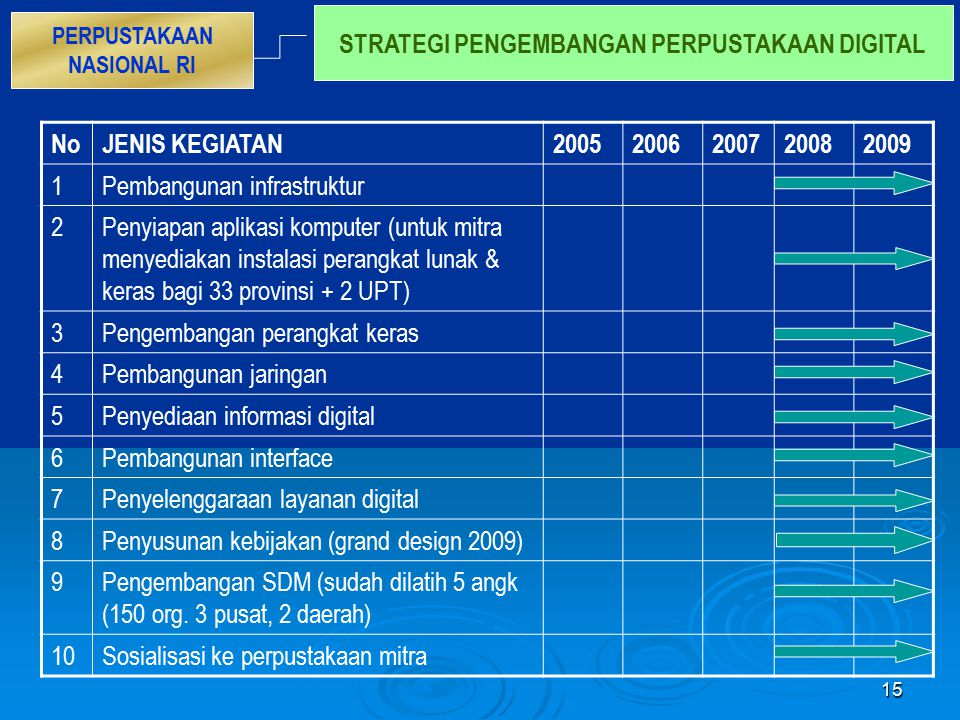 STRATEGI PENGEMBANGAN PERPUSTAKAAN DIGITAL