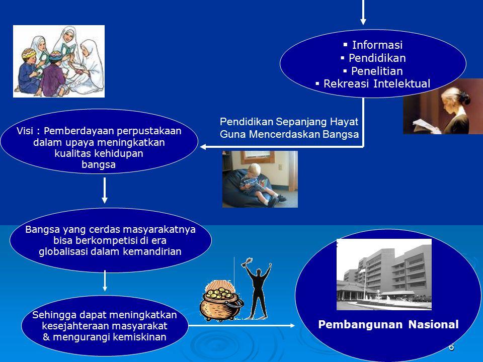 Informasi Pendidikan Penelitian Rekreasi Intelektual