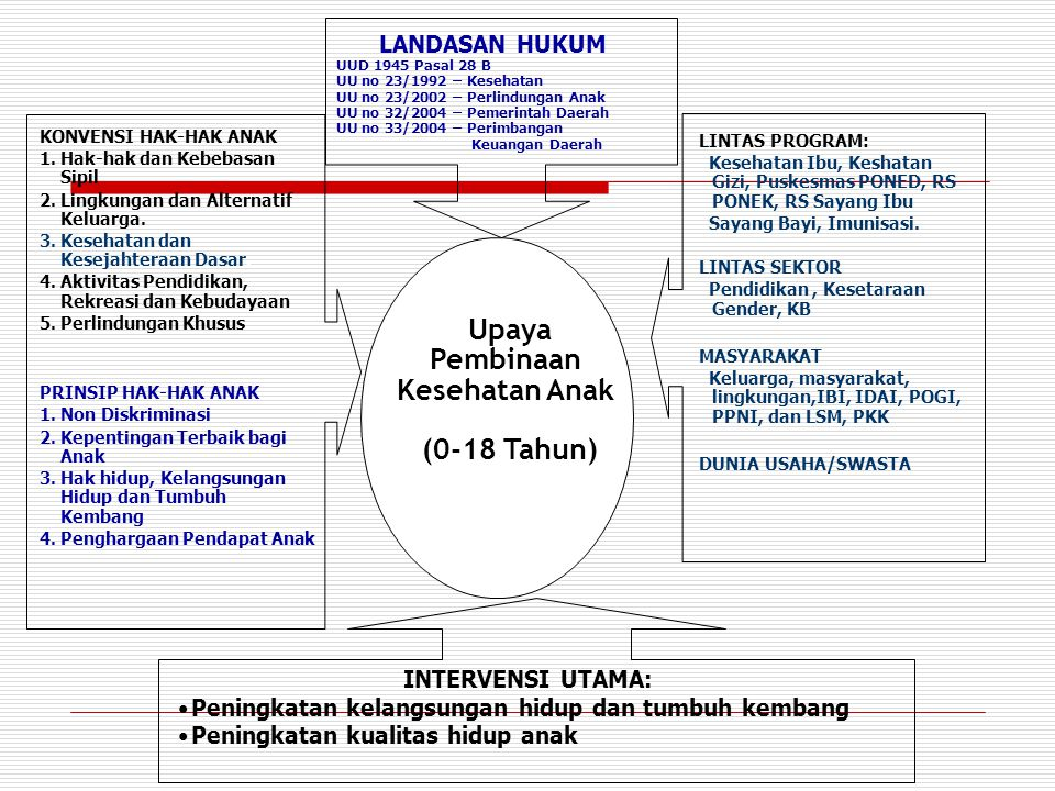 Upaya Pembinaan Kesehatan Anak (0-18 Tahun)