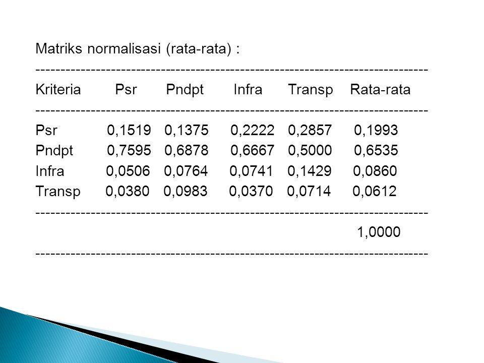 Matriks normalisasi (rata-rata) : ------------------------------------------------------------------------------- Kriteria Psr Pndpt Infra Transp Rata-rata Psr 0,1519 0,1375 0,2222 0,2857 0,1993 Pndpt 0,7595 0,6878 0,6667 0,5000 0,6535 Infra 0,0506 0,0764 0,0741 0,1429 0,0860 Transp 0,0380 0,0983 0,0370 0,0714 0,0612 1,0000