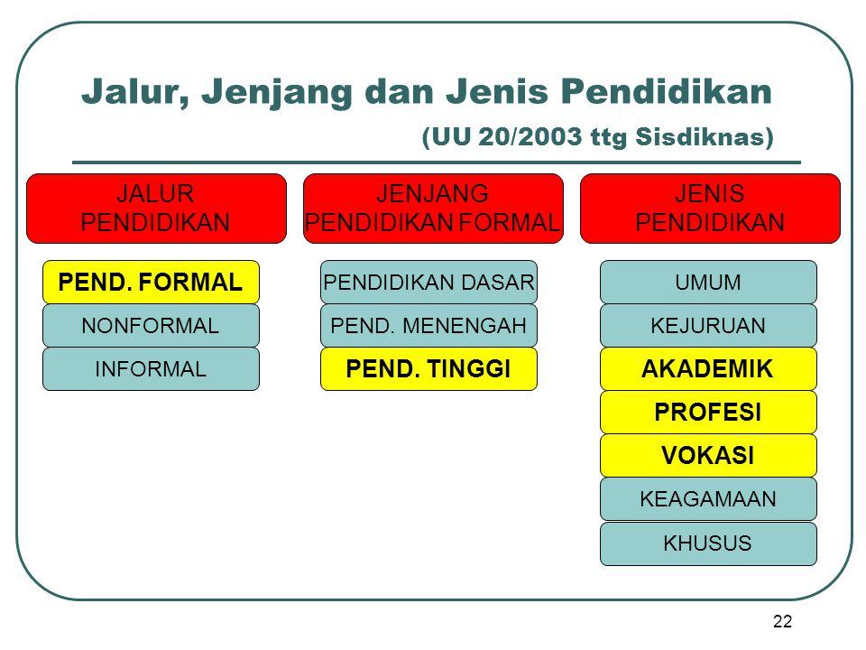 Jalur, Jenjang dan Jenis Pendidikan (UU 20/2003 ttg Sisdiknas)
