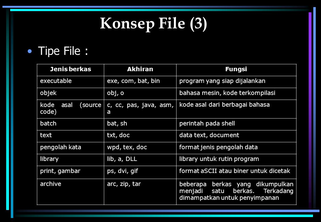 Konsep File (3) Tipe File : Jenis berkas Akhiran Fungsi executable