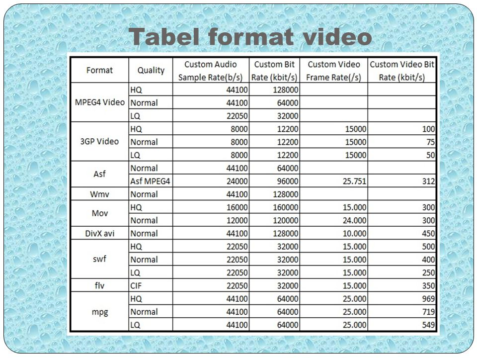 Tabel format video