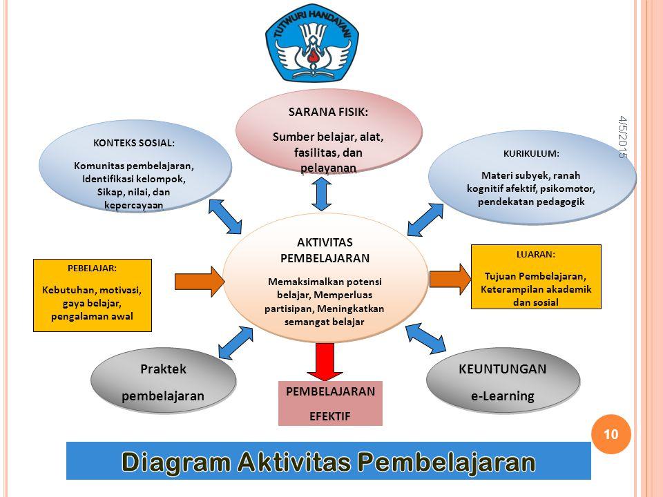 Diagram Aktivitas Pembelajaran