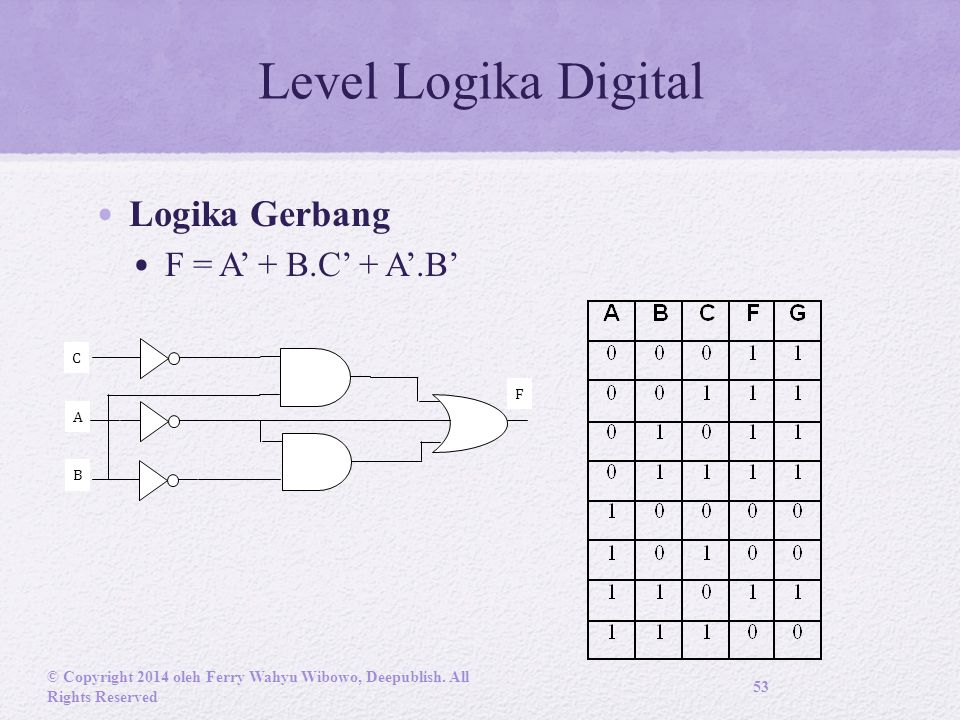 Level Logika Digital Logika Gerbang F = A' + B.C' + A'.B' C F A B