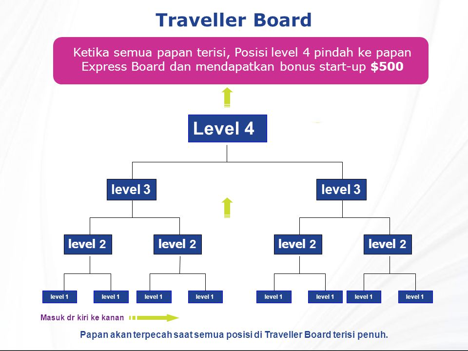 Papan akan terpecah saat semua posisi di Traveller Board terisi penuh.