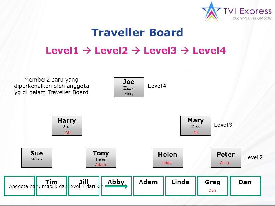 Traveller Board Level1  Level2  Level3  Level4 Joe Harry Mary Sue