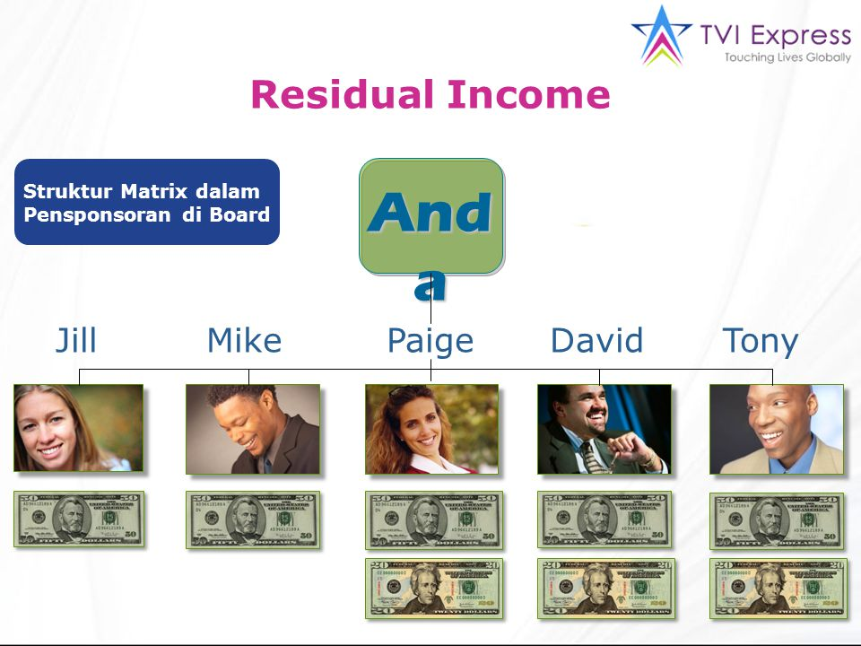 Anda Residual Income Jill Mike Paige David Tony Struktur Matrix dalam