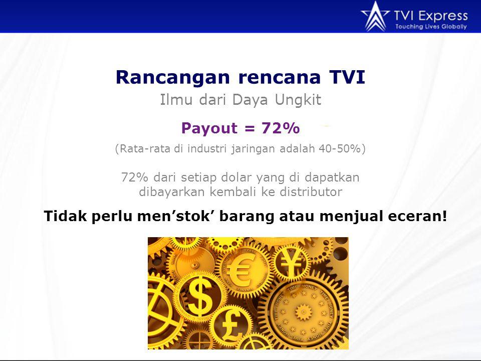 Rancangan rencana TVI Ilmu dari Daya Ungkit Payout = 72%