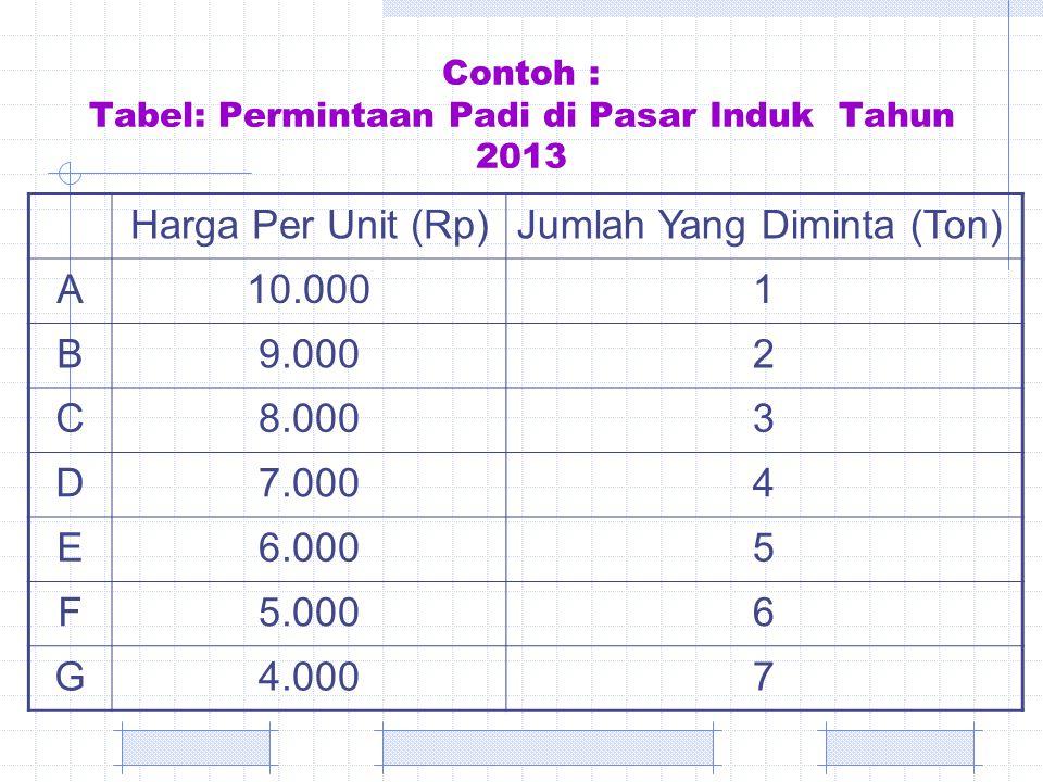 Contoh : Tabel: Permintaan Padi di Pasar Induk Tahun 2013