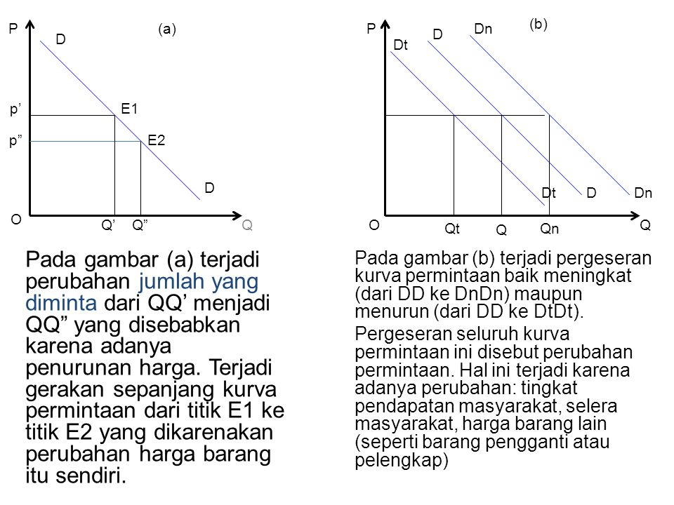 (b) P. (a) P. Dn. D. D. Dt. p' E1. p E2. D. Dt. D. Dn. O. Q' Q Q. O. Qt. Qn.