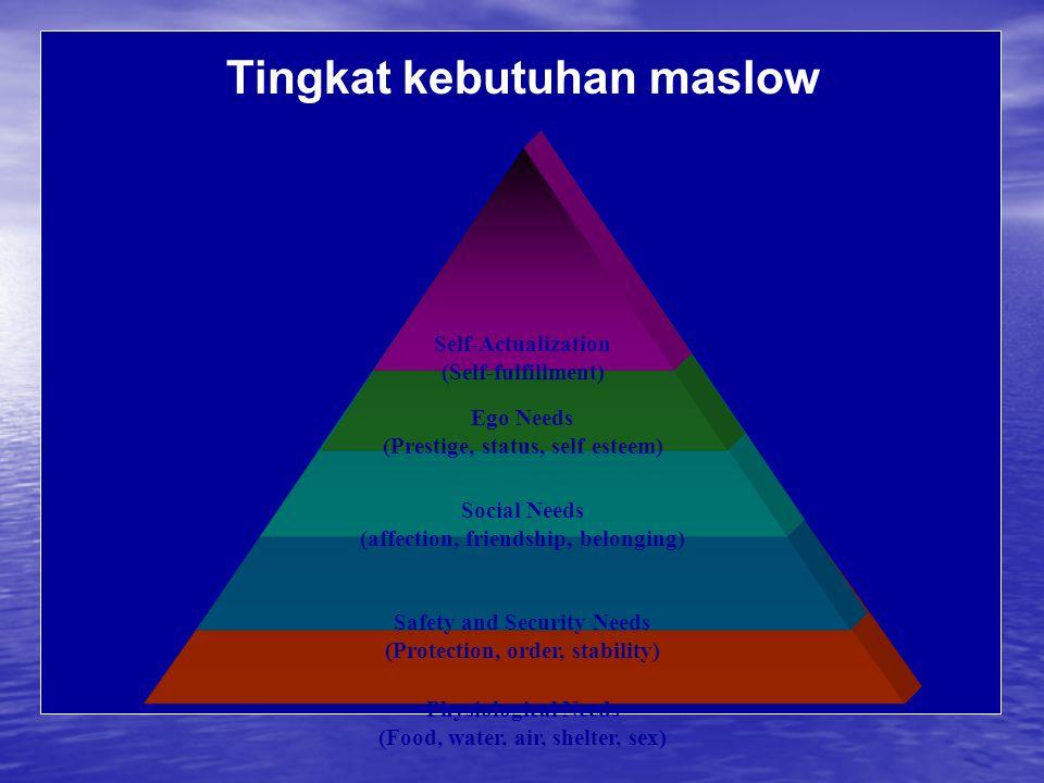 Tingkat kebutuhan maslow