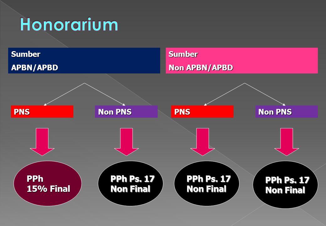 Honorarium PPh 15% Final PPh Ps. 17 Non Final PPh Ps. 17 Non Final
