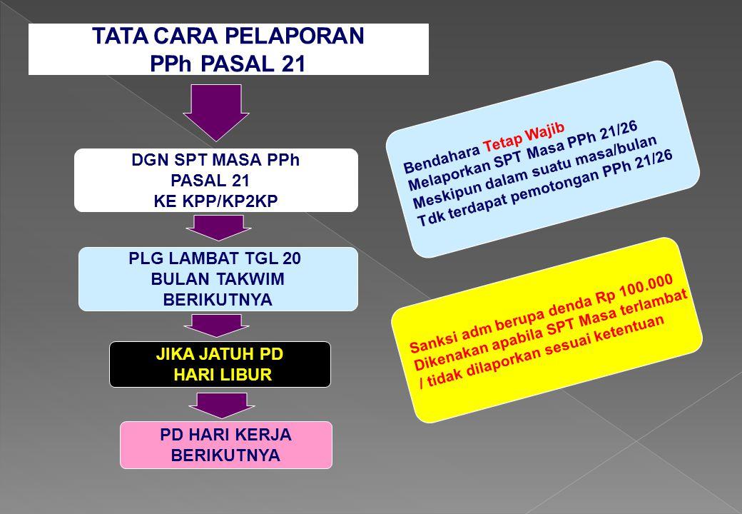 TATA CARA PELAPORAN PPh PASAL 21