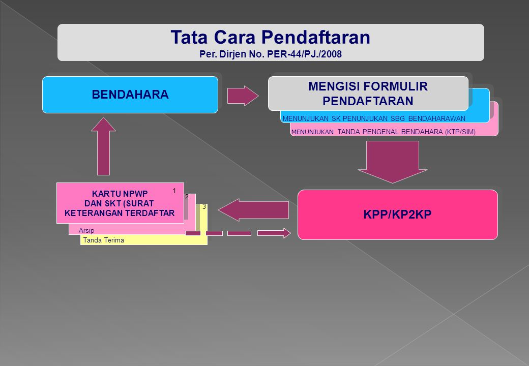 Tata Cara Pendaftaran MENGISI FORMULIR BENDAHARA PENDAFTARAN KPP/KP2KP