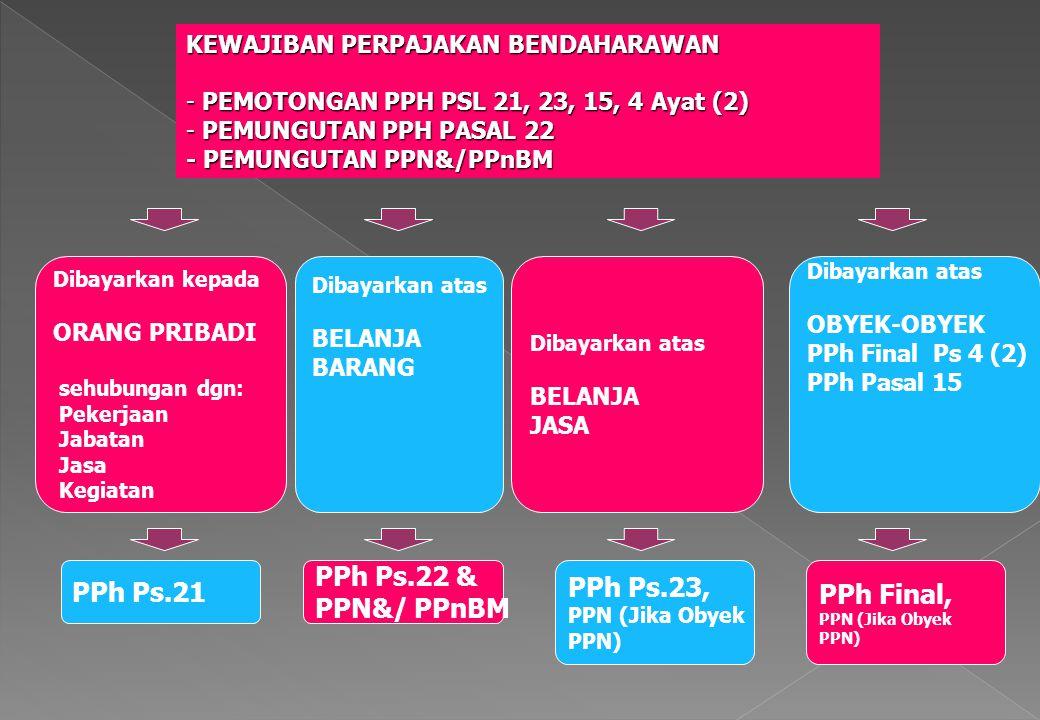 PPh Ps.22 & PPh Ps.21 PPh Ps.23, PPh Final, PPN&/ PPnBM