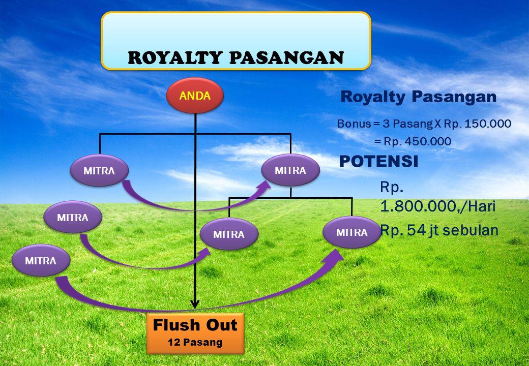 ROYALTY PASANGAN Royalty Pasangan POTENSI Rp. 1.800.000,/Hari