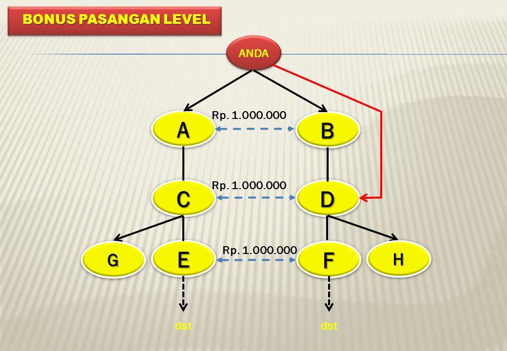 A B C D E F G H BONUS PASANGAN LEVEL ANDA Rp. 1.000.000 Rp. 1.000.000
