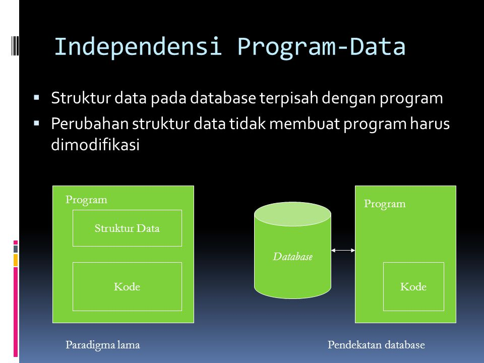Independensi Program-Data