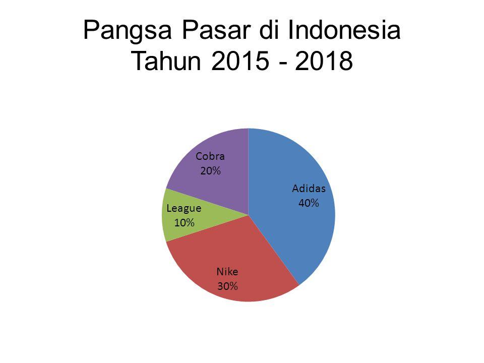 Pangsa Pasar di Indonesia Tahun 2015 - 2018
