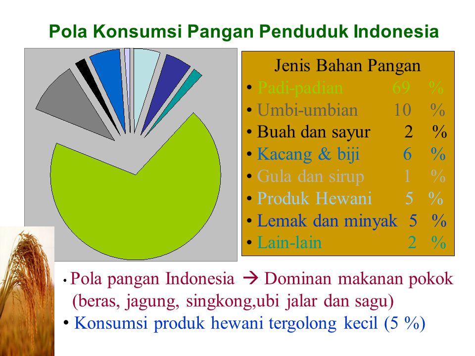 Pola Konsumsi Pangan Penduduk Indonesia