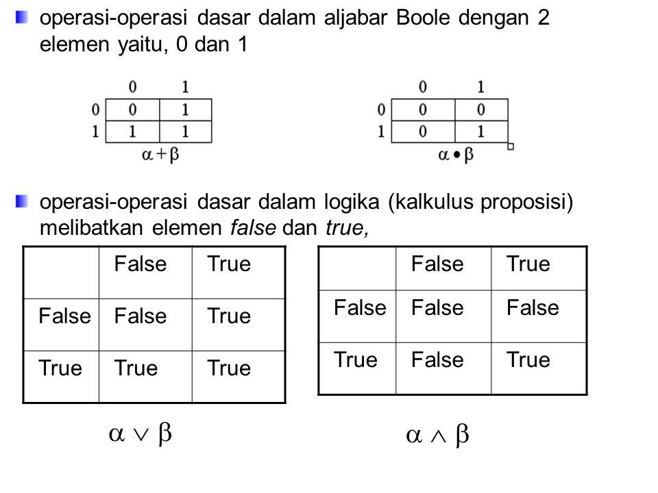 operasi-operasi dasar dalam aljabar Boole dengan 2 elemen yaitu, 0 dan 1