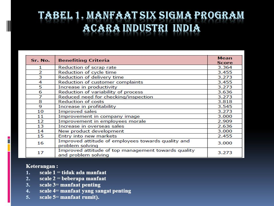 Tabel 1. Manfaat six Sigma Program acara Industri India